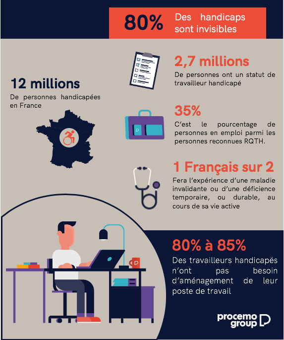 Infographie oeth procemo